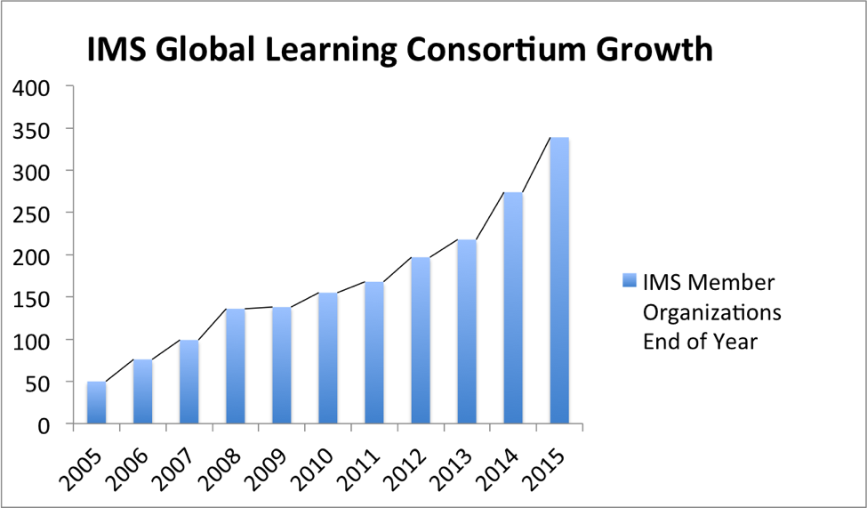 Graphic: IMS Global Learning Consortium Growth from 2005 to 2015.