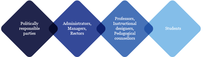 Diagram showing from left to right: Politically responsible parties; administrator managers, rectors; Professors Instuctional designers, Pedagogical consellors and students. Illustration: TriiBU.