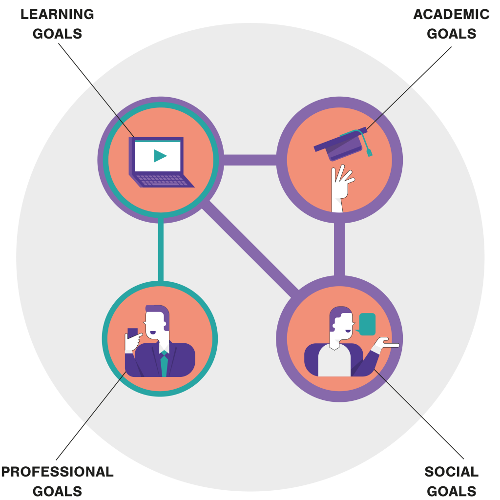 Illustration: chart of learning, academic, professional and social goals.