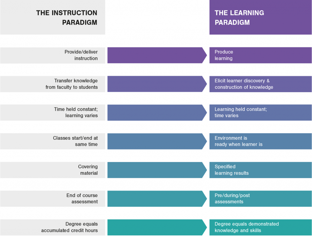 Illustration showing the path for the instruction paradigm to get to the learning paradigm. Illustration: TriiBU.