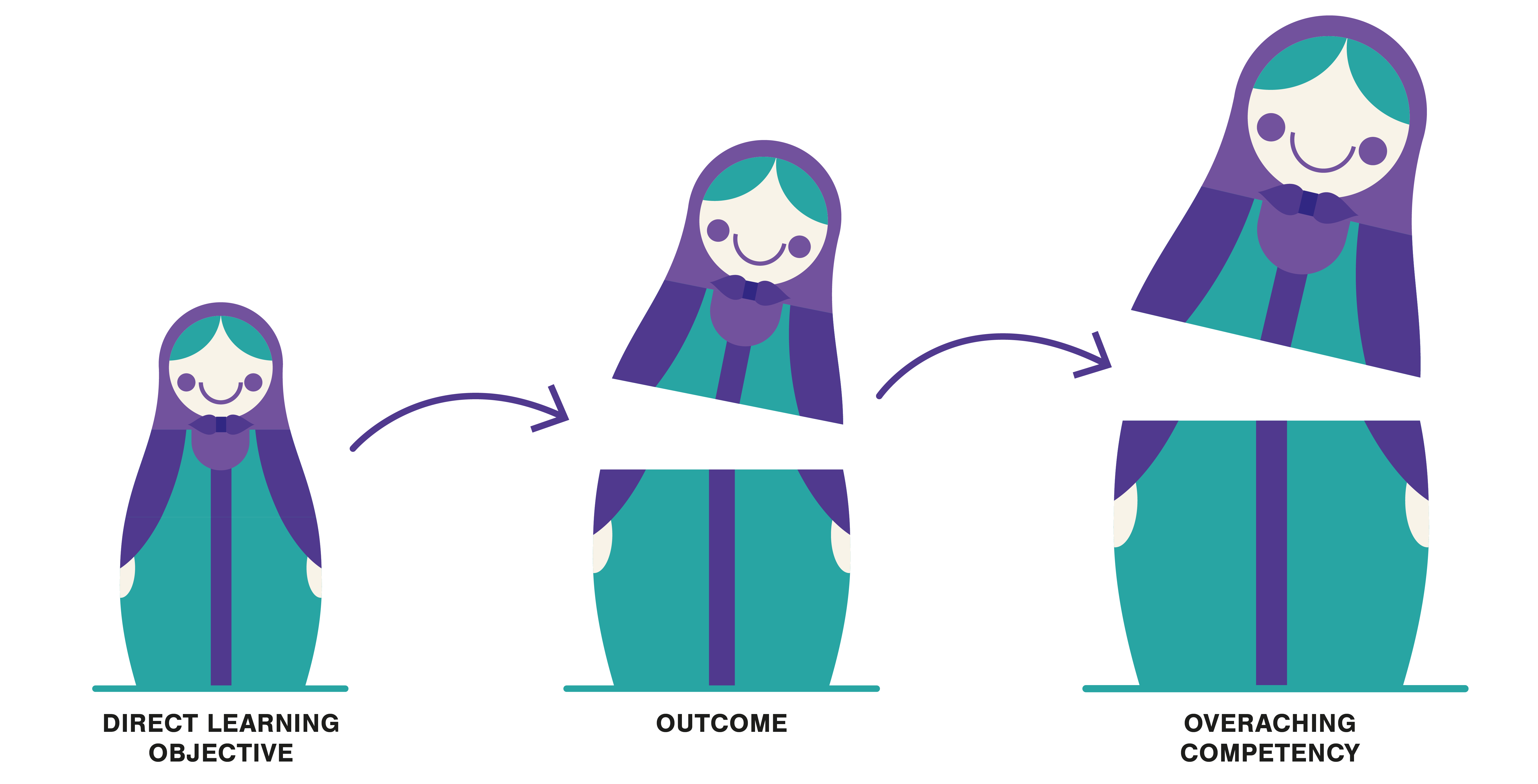 Illustration. Matryoshka from smaller to bigger showing: Direct learning objective, outcome and overaching competency.