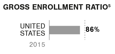 Graphic Gross enrollment ratio HE United States
