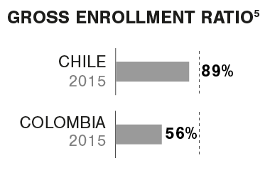 Graphic Gross enrollment ratio HE Latin America