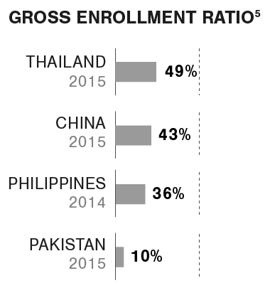 Graphic Gross enrollment ratio HE Asia