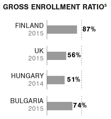 Graphic Gross enrollment ratio HE Europe