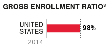 Graphic Gross enrollment ratio - k12 United states