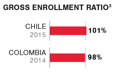 Graphic Gross enrollment ratio K12 Latin America