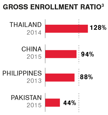 Graphic Gross enrollment ratio k12 Asia