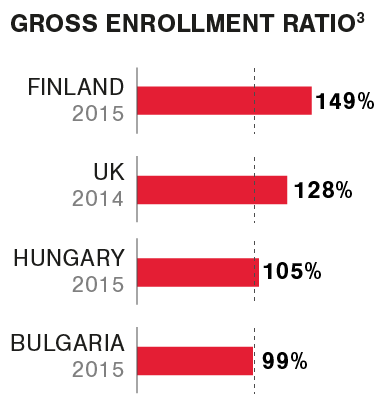 Graphic Gross enrollment ratio K12 Europe