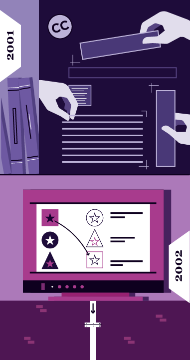 Illustration 2001to 2002 - This significantly eases the legal sharing of materials and is a boon to the development of open educational resources