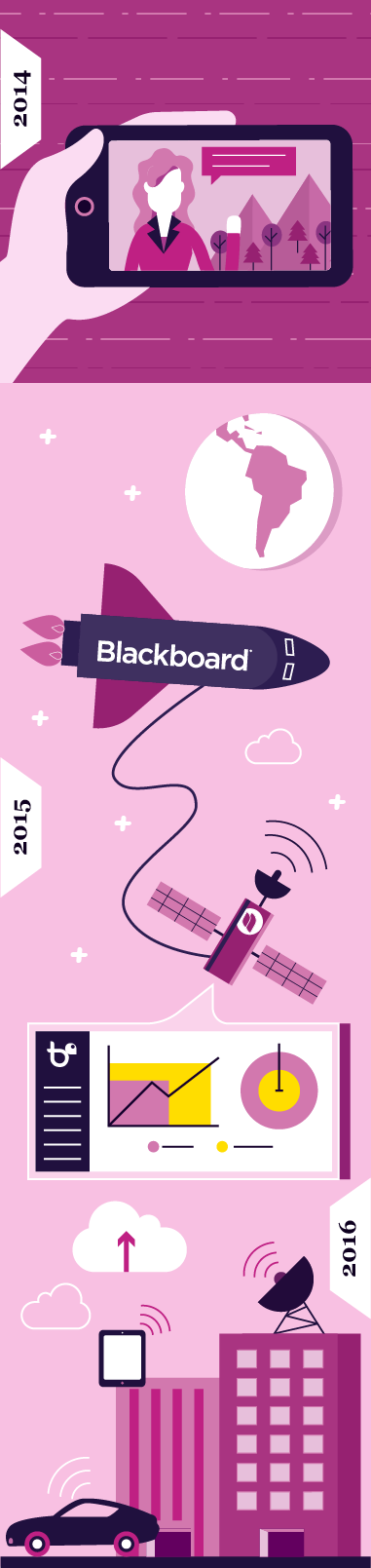 Illustration 2014 to 2016 - Blackboard Inc. adquiere Nivel Siete