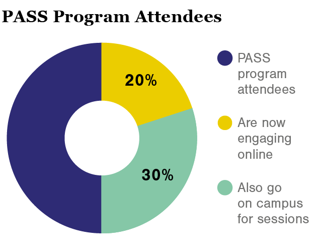 Illustration PASS Program Attendees