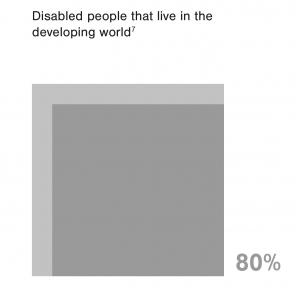 80% of disabled people live in the developing world. Illustration: TRiiBU.