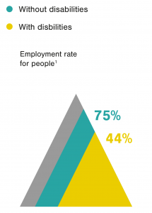44% is the employment rate for people with disabilities, versus 75% for people without disabilities.