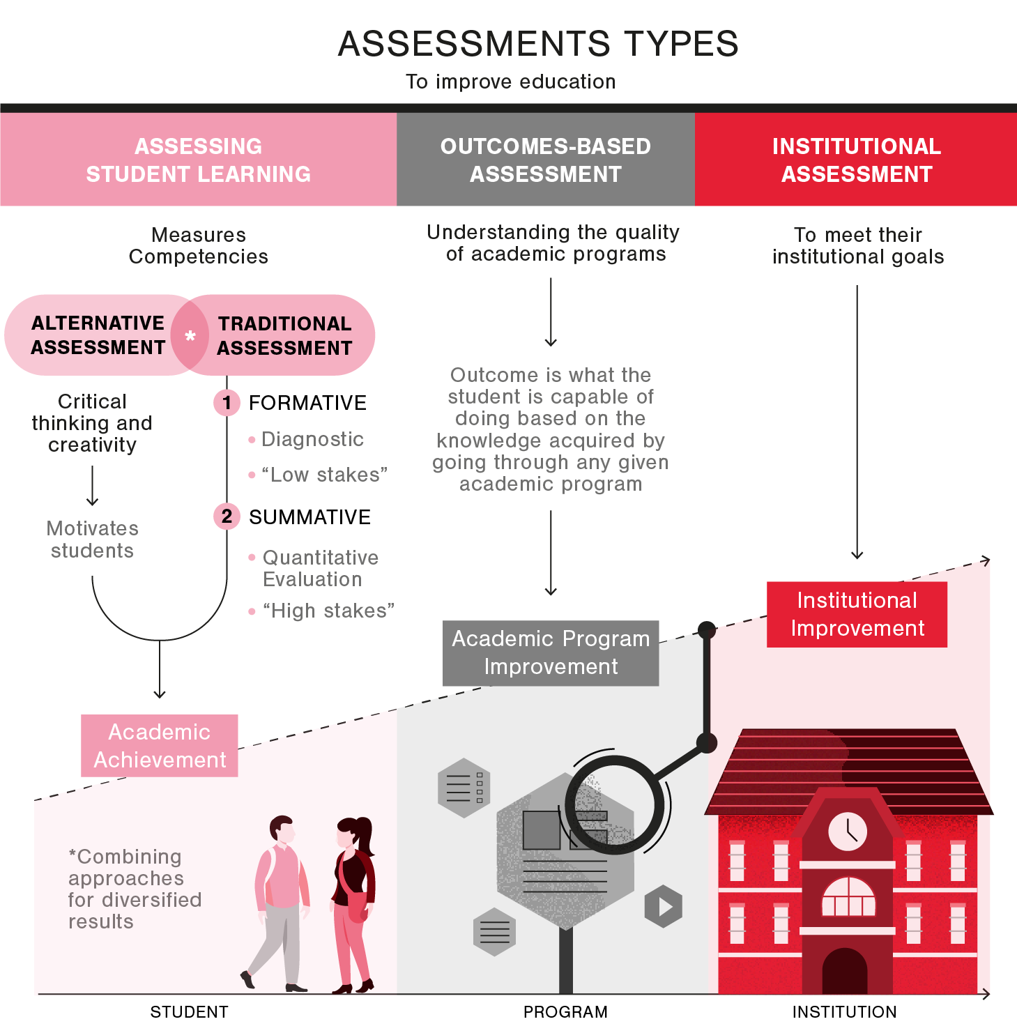 Graphic assessment types to improve education