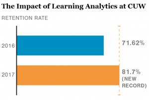 Graphic The impact of learning analytics at CUW