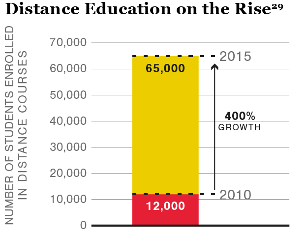 Graphic distance education on the rise