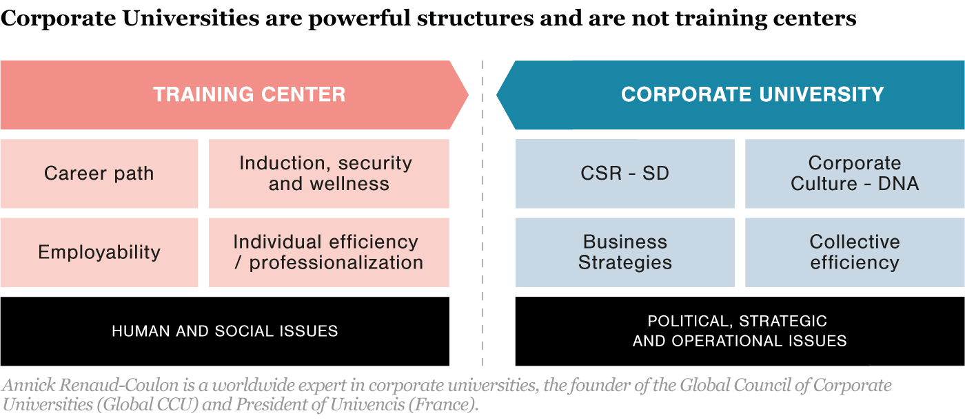 Graphic Corporate Universities are Powerful Structures and are not Training Centers.