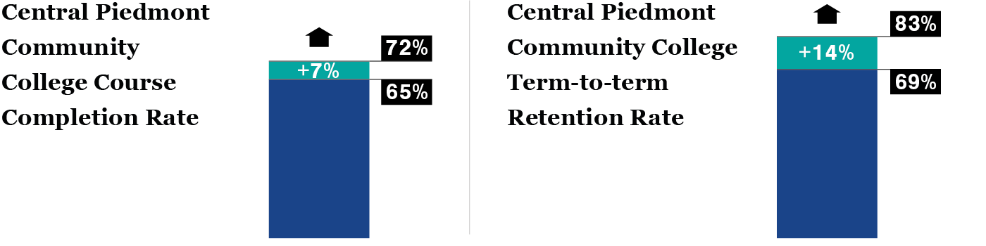 Graphic Boosting Student Retention Rates - CPCC