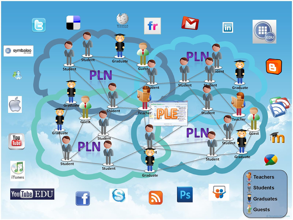 Illustration The Personal Learning Environment and Network (PLE&N) configured by PolyU students & graduates