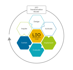 Illustration: The 6 Stages in the Learning Transformation Model