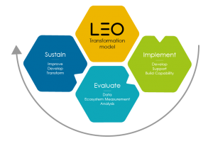 Illustration: Implementation, Ongoing Measurement, and Evaluation The second half of the model focuses on delivery, evaluation, measurement, data collection, and continuous improvements based on real evidence.
